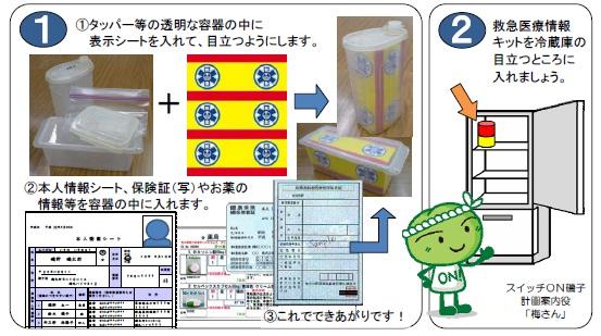 救急医療情報キットの活用手順